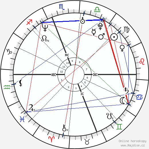 Ryan Phillippe wikipedie wiki 2018, 2019 horoskop
