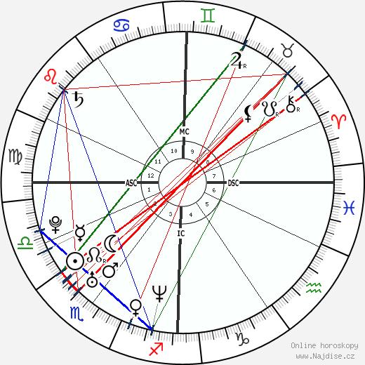 Ryan Reynolds wikipedie wiki 2020, 2021 horoskop