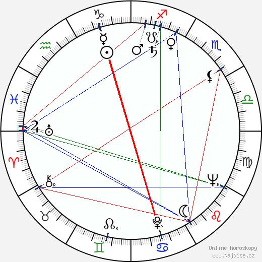 Ryszard Bacciarelli wikipedie wiki 2018, 2019 horoskop
