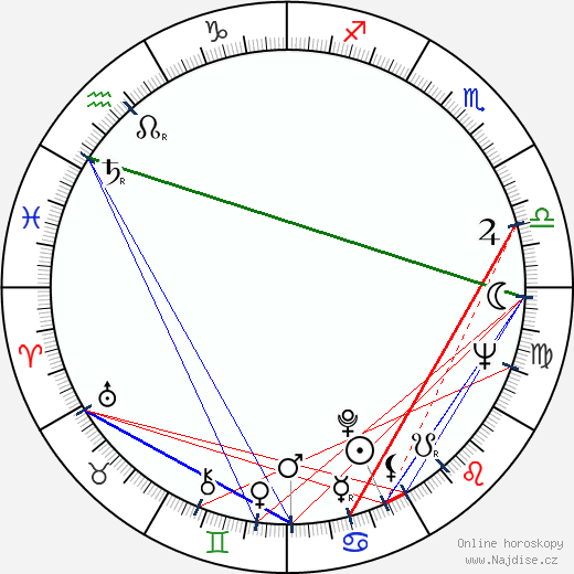 Ryszard Filipski wikipedie wiki 2018, 2019 horoskop