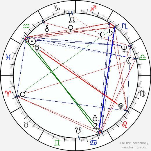 Ryszard Zatorski wikipedie wiki 2019, 2020 horoskop