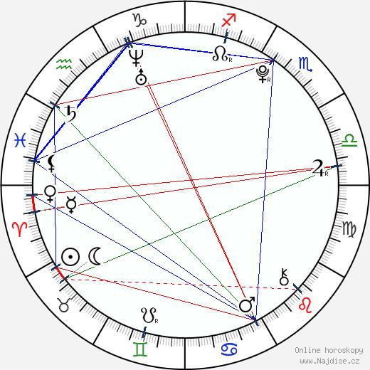 Ryu Hwayoung wikipedie wiki 2019, 2020 horoskop