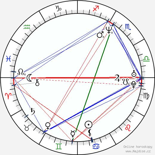 RZA wikipedie wiki 2018, 2019 horoskop