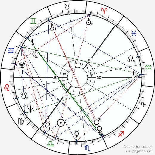 S. Albert Kivinen wikipedie wiki 2018, 2019 horoskop