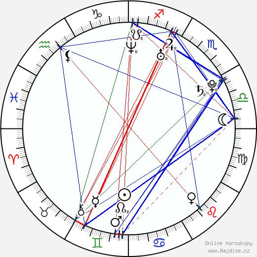 Sa-hee wikipedie wiki 2018, 2019 horoskop