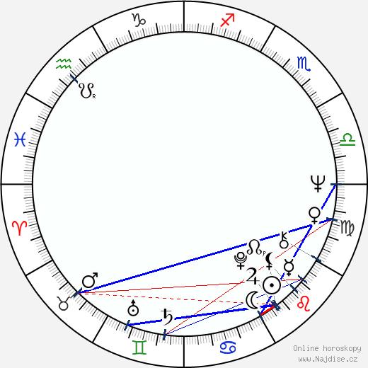 Sab Shimono wikipedie wiki 2019, 2020 horoskop