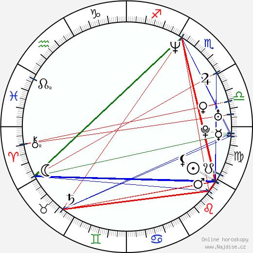 Sabina Králová wikipedie wiki 2019, 2020 horoskop