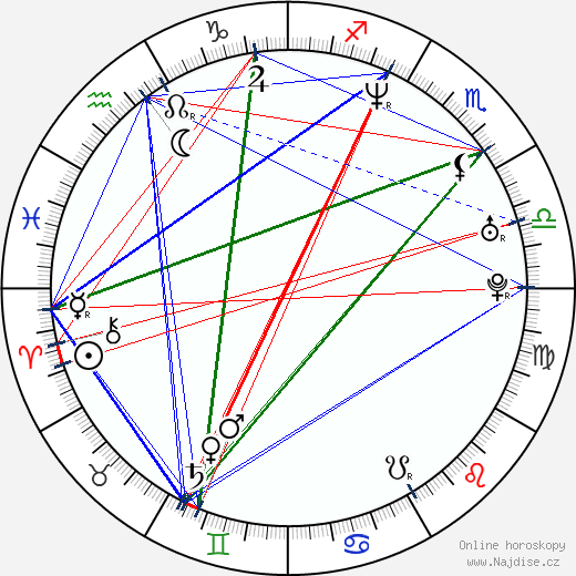 Sabina Laurinová wikipedie wiki 2018, 2019 horoskop