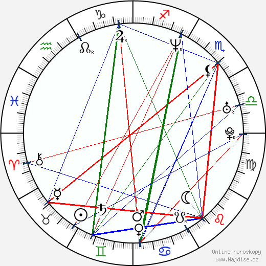 Sabina Remundová wikipedie wiki 2020, 2021 horoskop