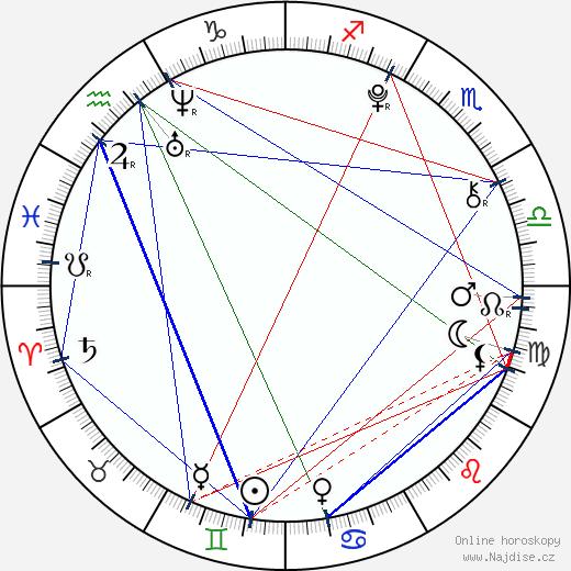 Sabina Rojková wikipedie wiki 2017, 2018 horoskop