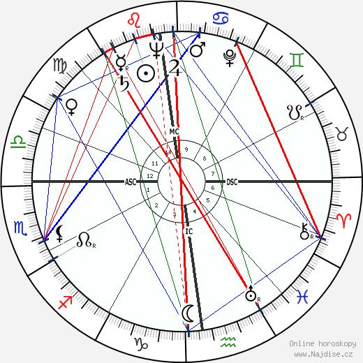 Sacha Vierny wikipedie wiki 2018, 2019 horoskop