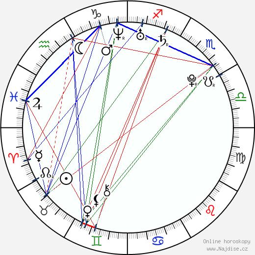 Sachi Tainaka wikipedie wiki 2018, 2019 horoskop
