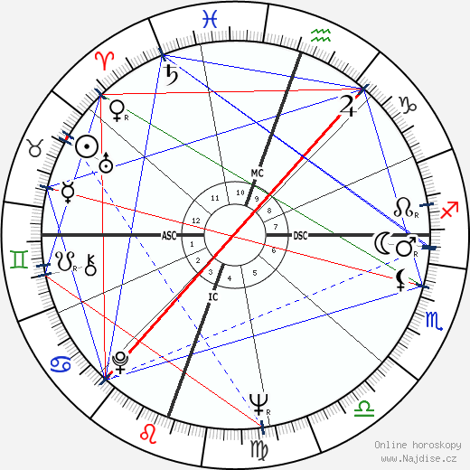 Saddám Husajn wikipedie wiki 2017, 2018 horoskop