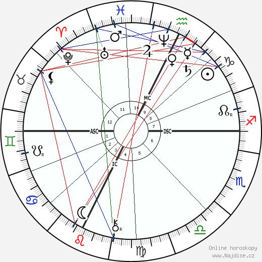 Saint Bernadette wikipedie wiki 2017, 2018 horoskop