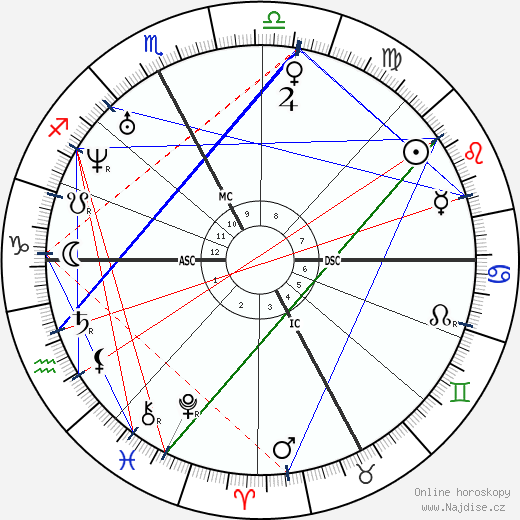 Saint John Bosco wikipedie wiki 2019, 2020 horoskop