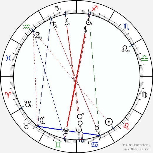 Salli Karuna wikipedie wiki 2018, 2019 horoskop