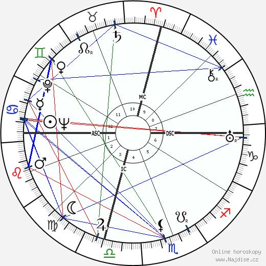 Sally Blane wikipedie wiki 2017, 2018 horoskop
