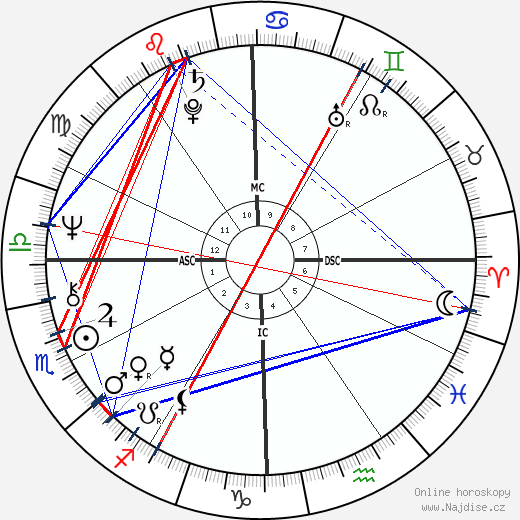 Sally Field wikipedie wiki 2019, 2020 horoskop
