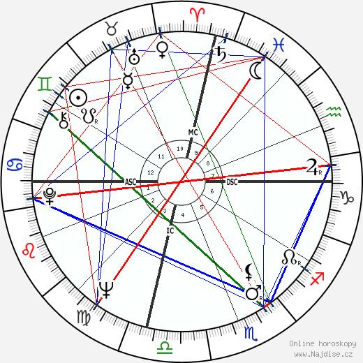 Sally Kellerman wikipedie wiki 2019, 2020 horoskop