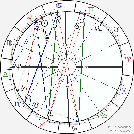 Sally Struthers wikipedie wiki 2020, 2021 horoskop