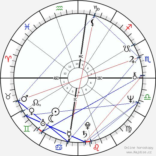 Salman Rushdie wikipedie wiki 2019, 2020 horoskop