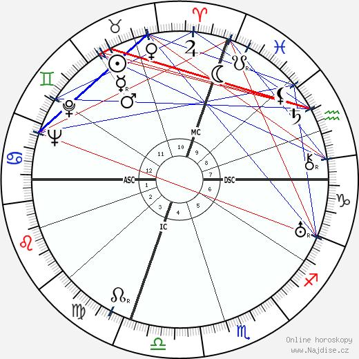 Salvador Dalí wikipedie wiki 2018, 2019 horoskop
