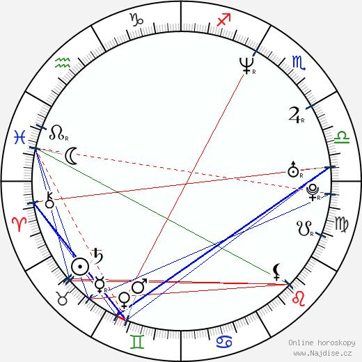 Salvador del Solar wikipedie wiki 2019, 2020 horoskop
