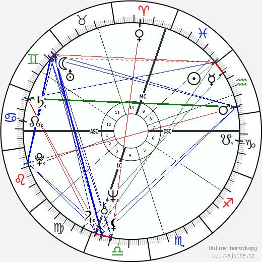 Sam Abell wikipedie wiki 2019, 2020 horoskop