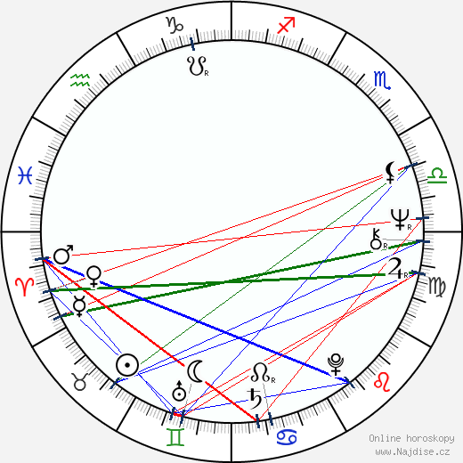 Sam Anderson wikipedie wiki 2020, 2021 horoskop