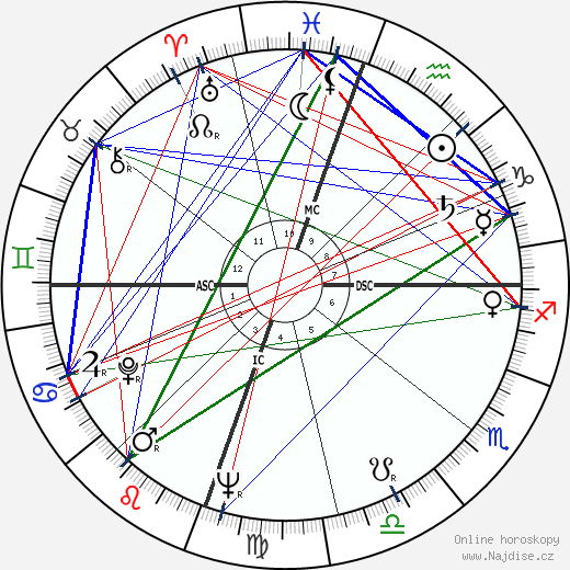 Sam Cooke wikipedie wiki 2019, 2020 horoskop