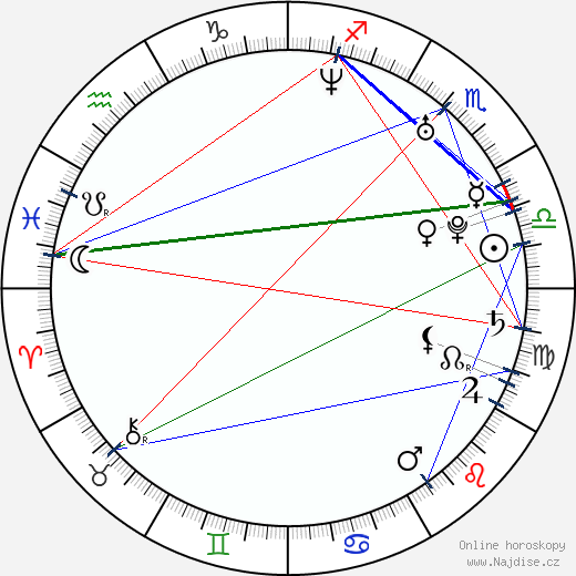 Sam Easton wikipedie wiki 2017, 2018 horoskop