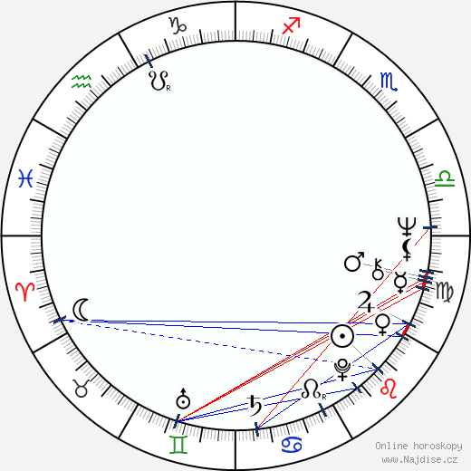 Sam Elliott wikipedie wiki 2018, 2019 horoskop
