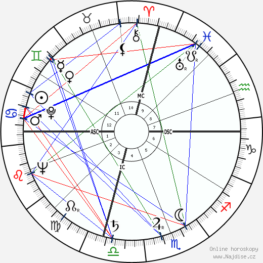 Sam Francis wikipedie wiki 2018, 2019 horoskop