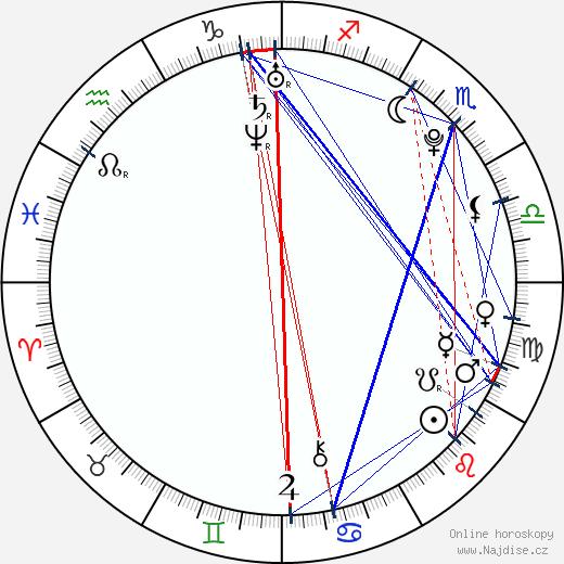 Sam Gagner wikipedie wiki 2019, 2020 horoskop