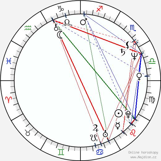 Sam J. Jones wikipedie wiki 2019, 2020 horoskop
