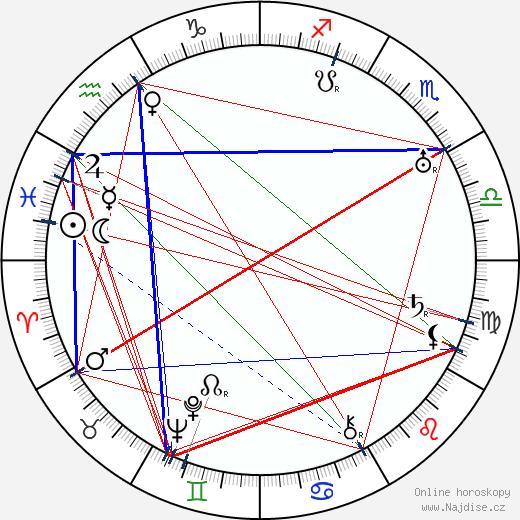 Sam Jaffe wikipedie wiki 2019, 2020 horoskop