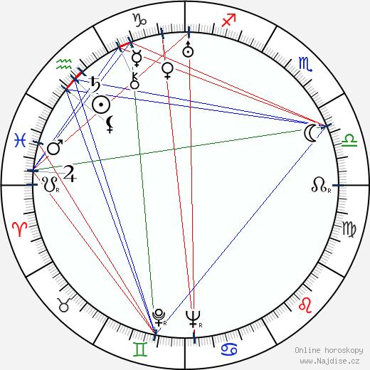 Sam Leavitt wikipedie wiki 2018, 2019 horoskop