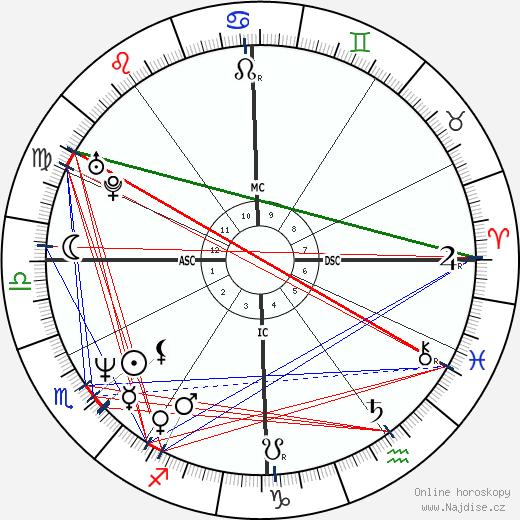 Sam Lloyd wikipedie wiki 2020, 2021 horoskop