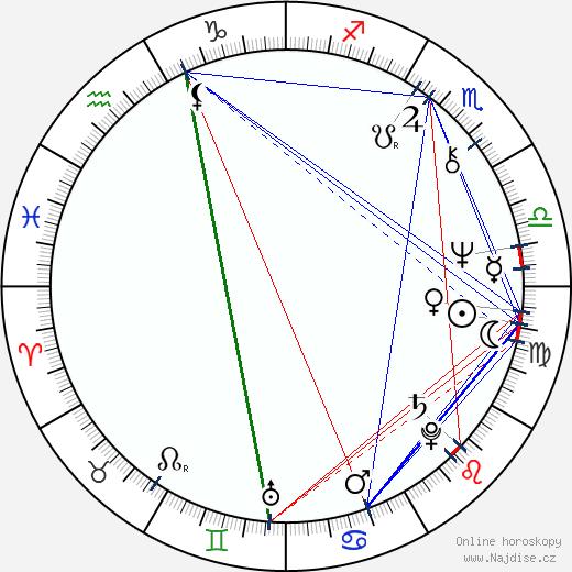 Sam Neill wikipedie wiki 2019, 2020 horoskop