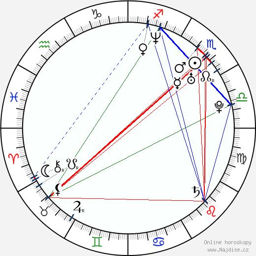 Sam Page wikipedie wiki 2019, 2020 horoskop