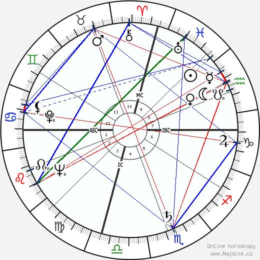 Sam Peckinpah wikipedie wiki 2019, 2020 horoskop