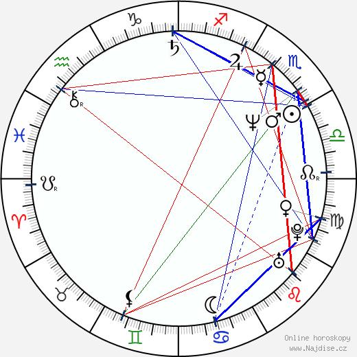 Sam Raimi wikipedie wiki 2019, 2020 horoskop