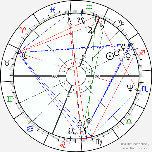 Sam Robards wikipedie wiki 2020, 2021 horoskop