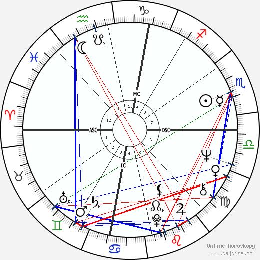 Sam Shepard wikipedie wiki 2018, 2019 horoskop