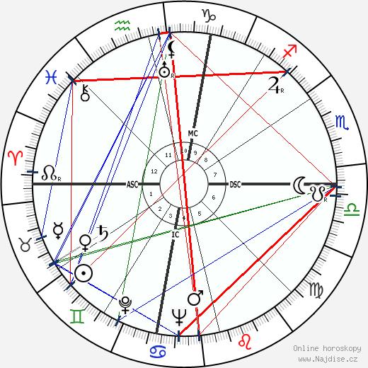 Sam Snead wikipedie wiki 2019, 2020 horoskop
