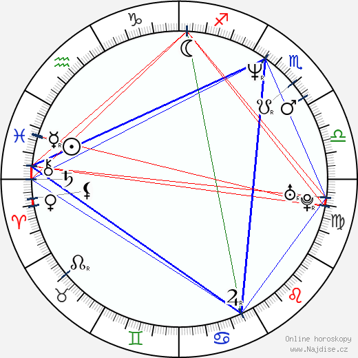 Sam Taylor-Johnson wikipedie wiki 2018, 2019 horoskop