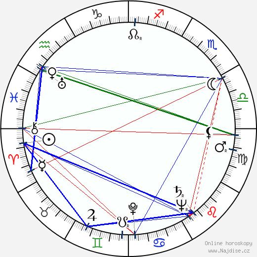 Sam Walton wikipedie wiki 2019, 2020 horoskop