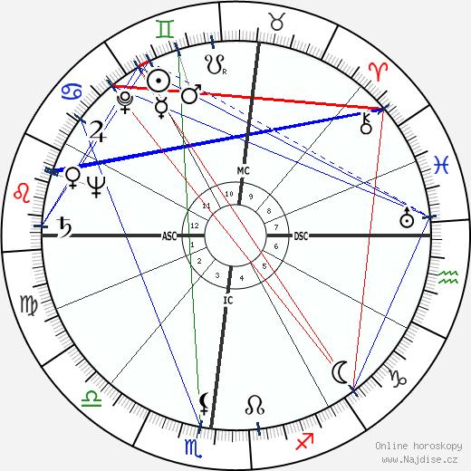 Sam Wanamaker wikipedie wiki 2018, 2019 horoskop