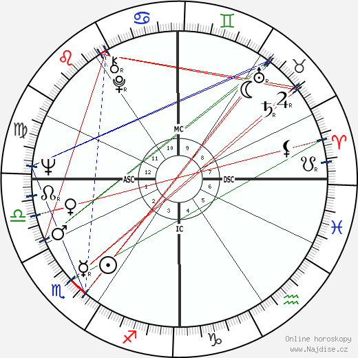 Sam Waterston wikipedie wiki 2019, 2020 horoskop