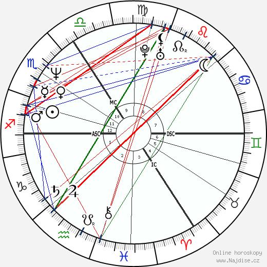 Samantha Bond wikipedie wiki 2019, 2020 horoskop
